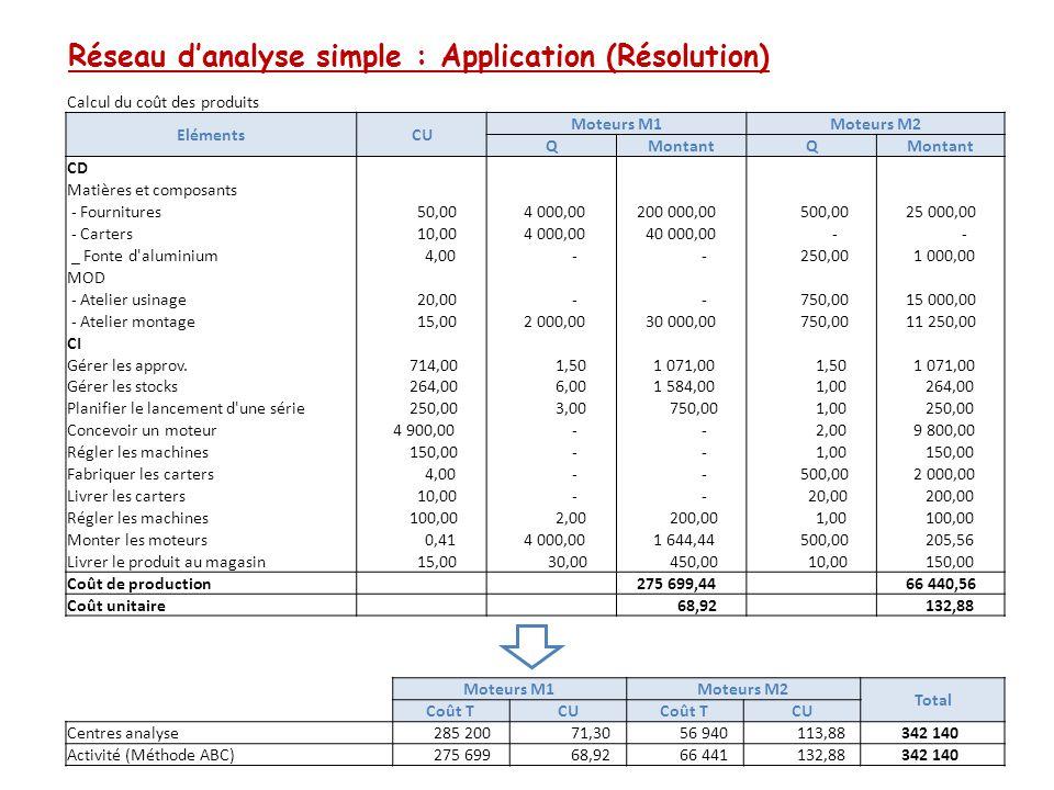 Réseau d'analyse simple : Application (Résolution) Calcul du coût des produits ElémentsCU Moteurs M1Moteurs M2 QMontantQ CD Matières et composants - F
