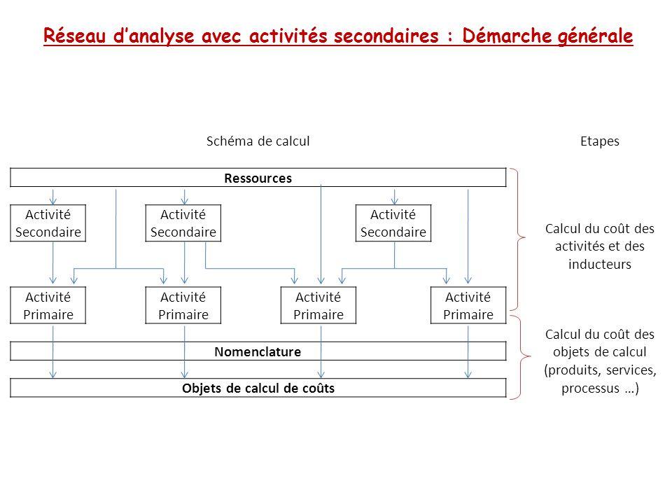 Réseau d'analyse avec activités secondaires : Démarche générale Schéma de calculEtapes Ressources Calcul du coût des activités et des inducteurs Activ
