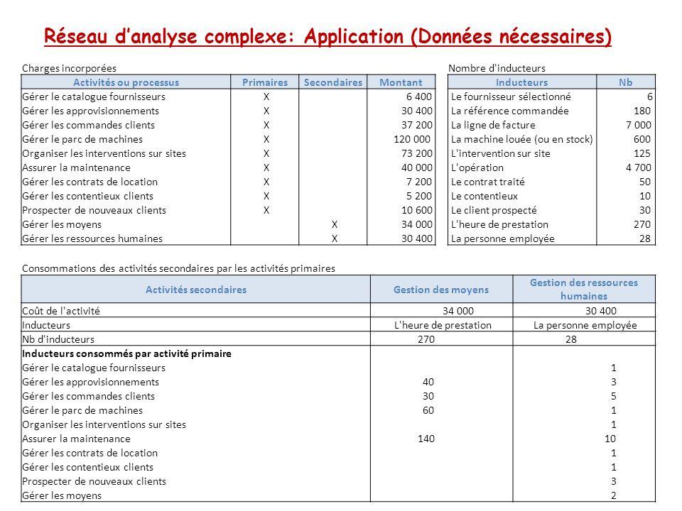 Réseau d'analyse complexe: Application (Données nécessaires) Charges incorporées Activités ou processusPrimairesSecondairesMontant Gérer le catalogue