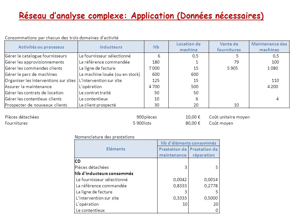 Réseau d'analyse complexe: Application (Données nécessaires) Consommations par chacun des trois domaines d'activité Activités ou processusInducteursNb