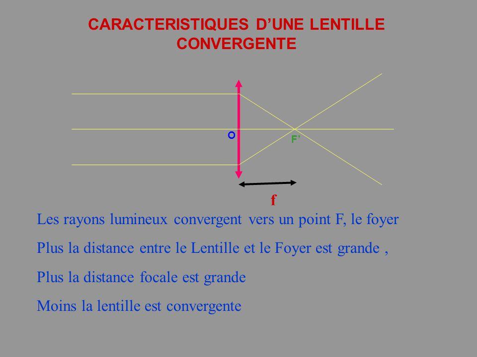CARACTERISTIQUES D'UNE LENTILLE CONVERGENTE Les rayons lumineux convergent vers un point F, le foyer Plus la distance entre le Lentille et le Foyer es