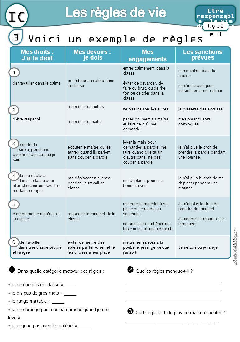 Voici un exemple de règles de vie d'une classe.3 Mes droits : J'ai le droit Mes devoirs : je dois Mes engagements Les sanctions prévues de travailler