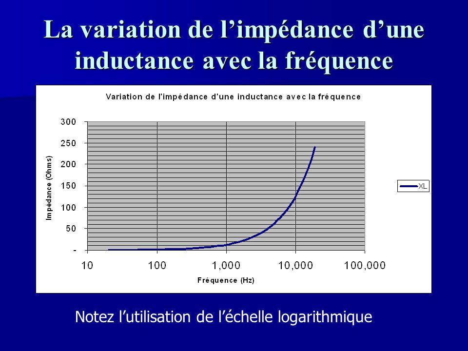 La variation de l'impédance d'une inductance avec la fréquence Notez l'utilisation de l'échelle logarithmique