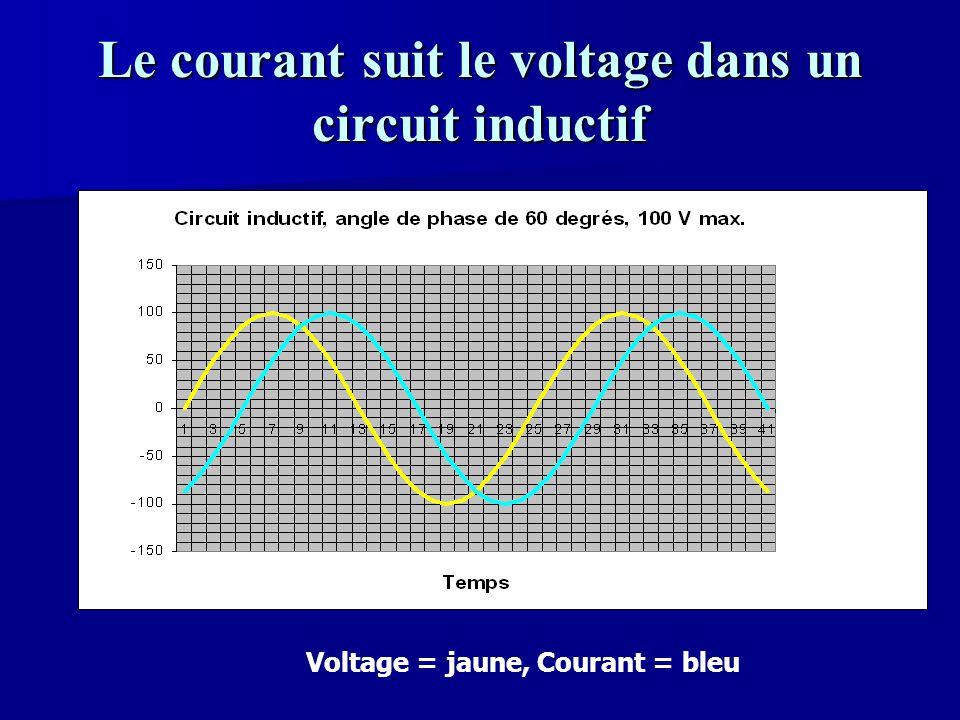Le courant suit le voltage dans un circuit inductif Voltage = jaune, Courant = bleu