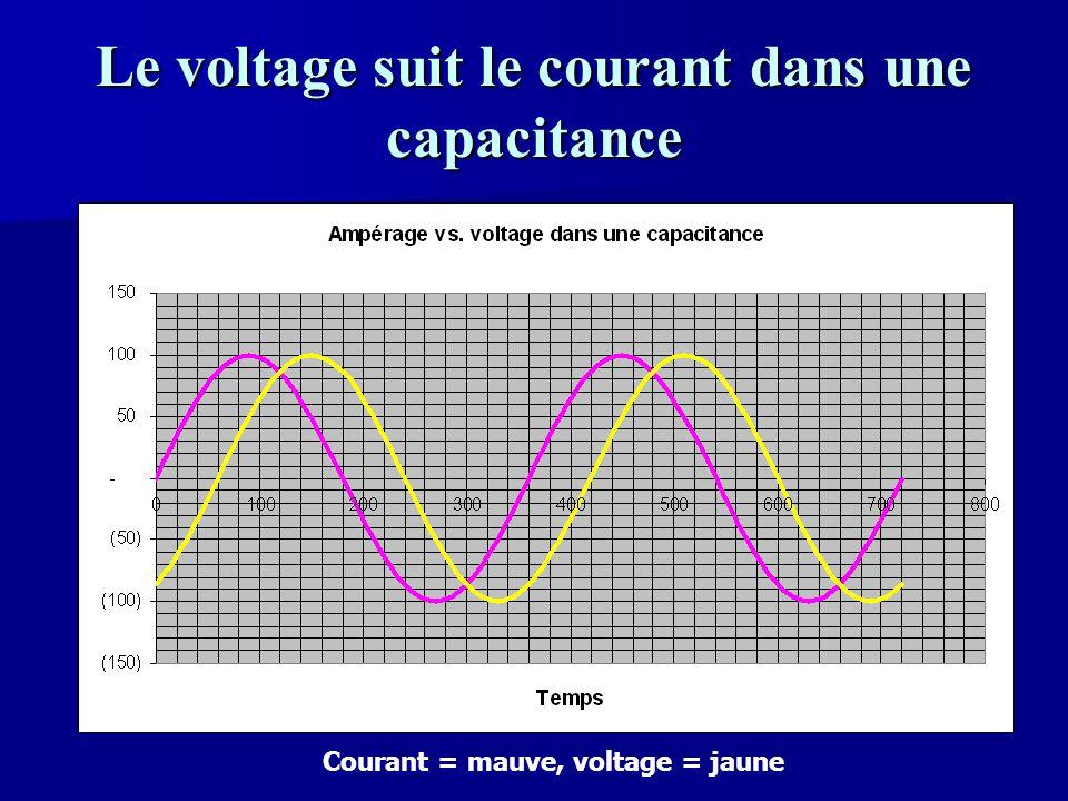 Le voltage suit le courant dans une capacitance Courant = mauve, voltage = jaune