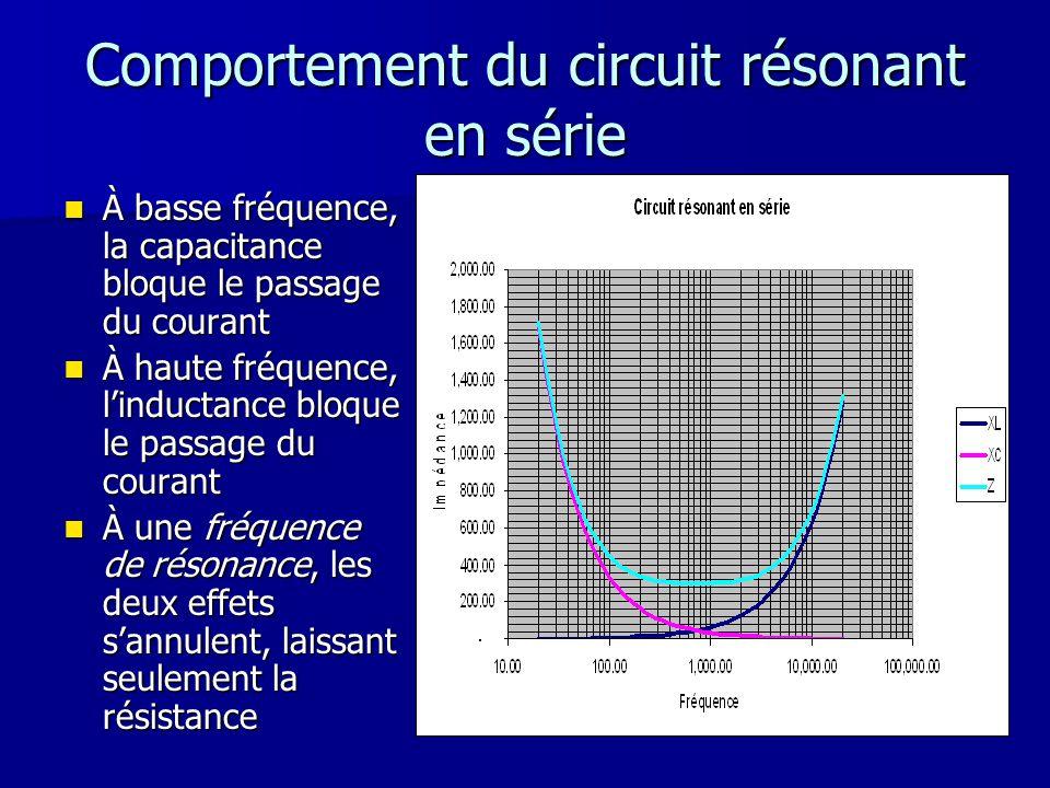 Comportement du circuit résonant en série À basse fréquence, la capacitance bloque le passage du courant À basse fréquence, la capacitance bloque le p