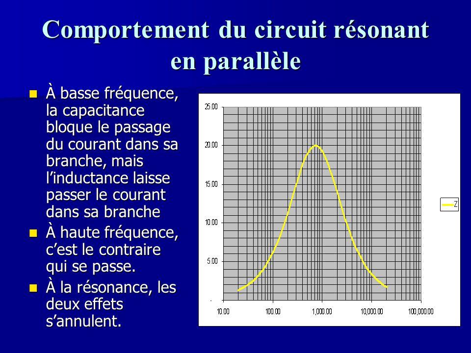 Comportement du circuit résonant en parallèle À basse fréquence, la capacitance bloque le passage du courant dans sa branche, mais l'inductance laisse