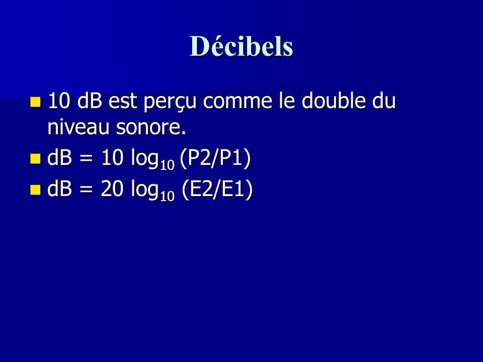 Décibels 10 dB est perçu comme le double du niveau sonore. 10 dB est perçu comme le double du niveau sonore. dB = 10 log 10 (P2/P1) dB = 10 log 10 (P2