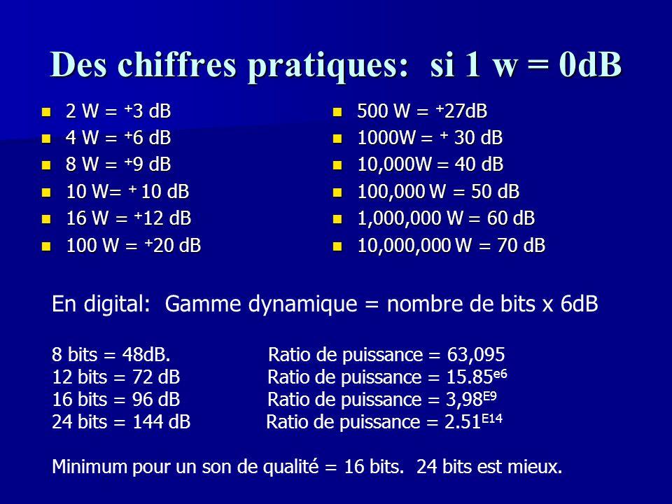 Des chiffres pratiques: si 1 w = 0dB 2 W = + 3 dB 2 W = + 3 dB 4 W = + 6 dB 4 W = + 6 dB 8 W = + 9 dB 8 W = + 9 dB 10 W= + 10 dB 10 W= + 10 dB 16 W =
