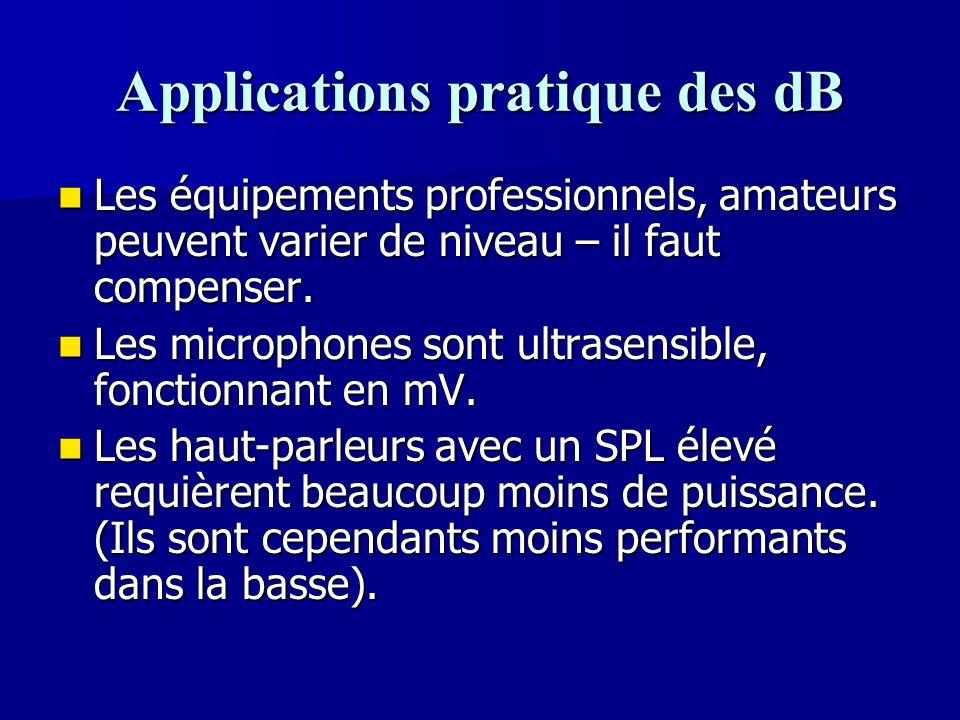 Applications pratique des dB Les équipements professionnels, amateurs peuvent varier de niveau – il faut compenser. Les équipements professionnels, am