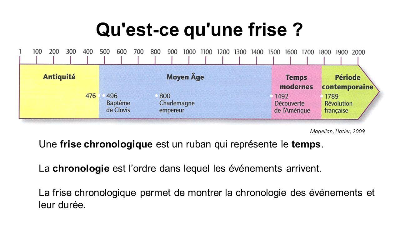 Qu est-ce qu une frise .Une frise chronologique est un ruban qui représente le temps.