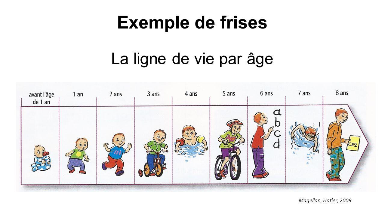 Exemple de frises La ligne de vie par âge Magellan, Hatier, 2009