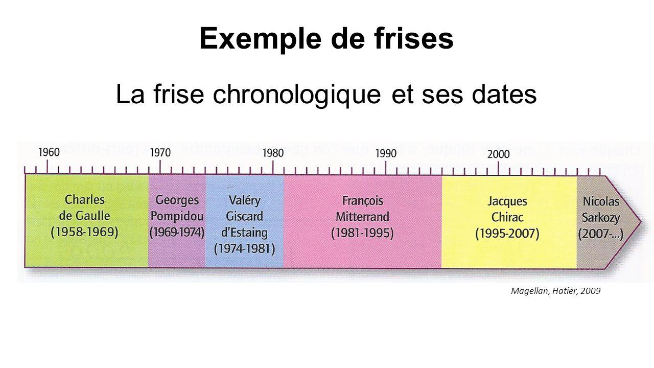 Exemple de frises La frise chronologique et ses dates Magellan, Hatier, 2009
