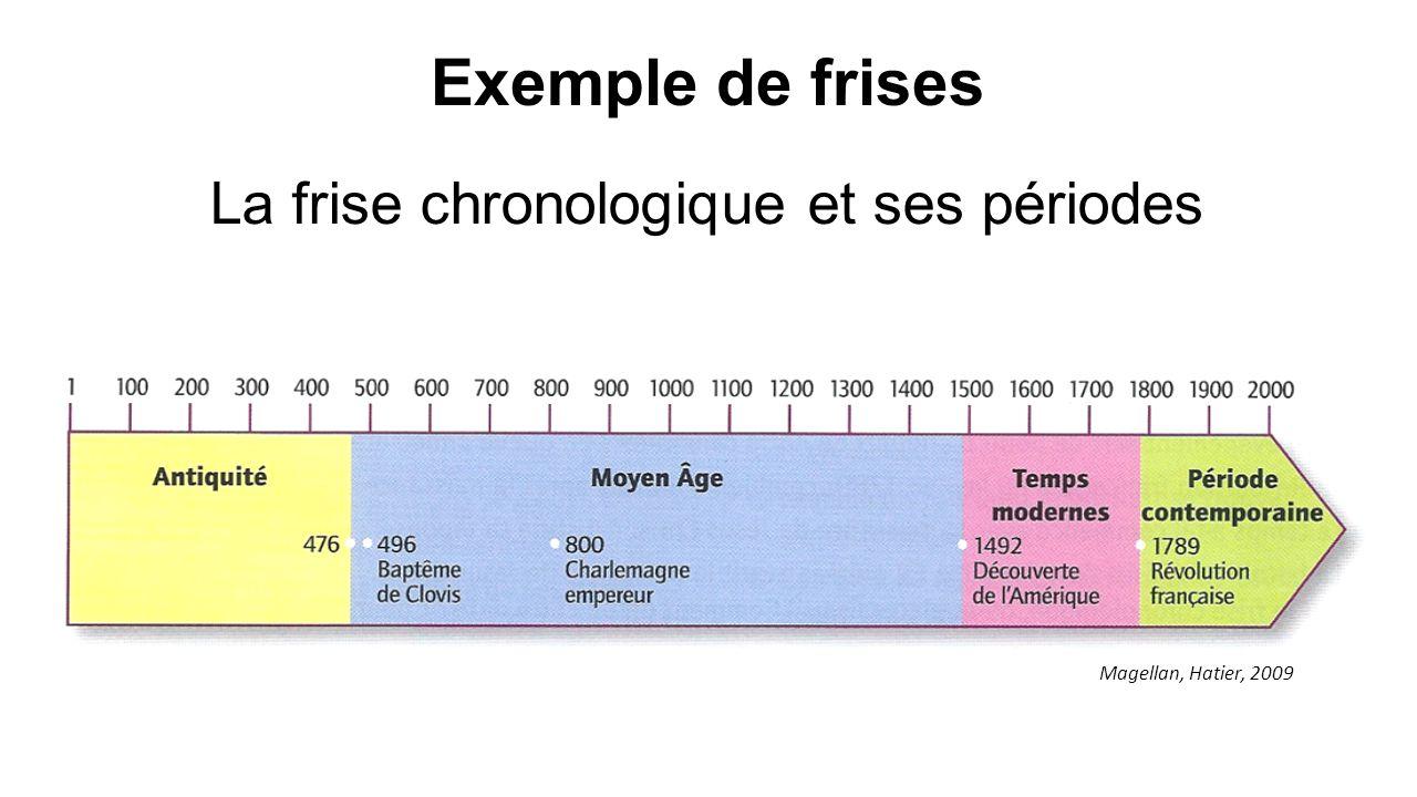 Exemple de frises La frise chronologique et ses périodes Magellan, Hatier, 2009