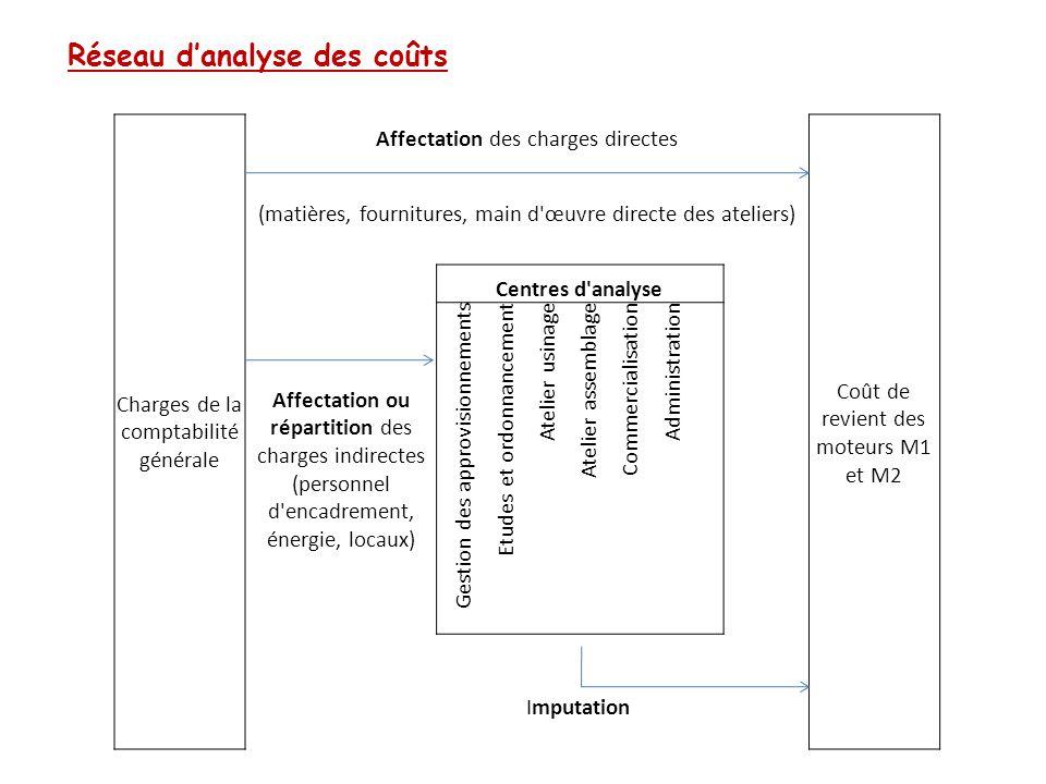 Réseau d'analyse des coûts Charges de la comptabilité générale Affectation des charges directes Coût de revient des moteurs M1 et M2 (matières, fourni