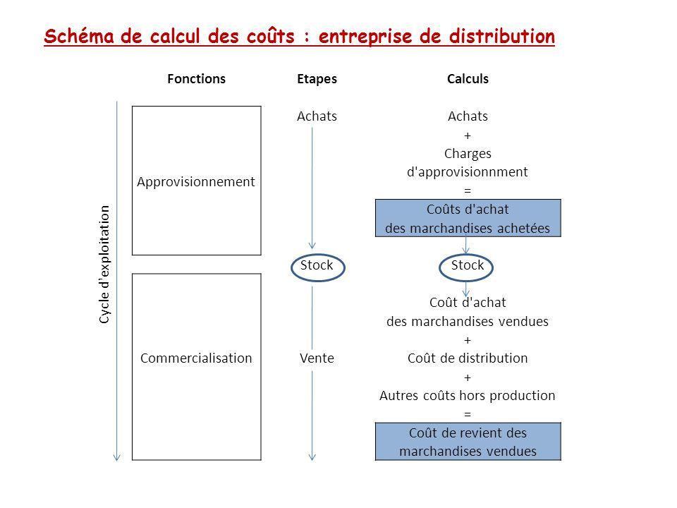 Schéma de calcul des coûts : entreprise de distribution Cycle d'exploitation FonctionsEtapesCalculs Approvisionnement Achats + Charges d'approvisionnm