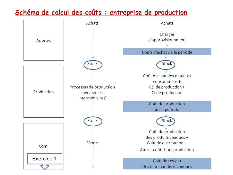 Schéma de calcul des coûts : entreprise de production Approv. Achats + Charges d'approvisionnment = Coûts d'achat de la période Stock Production Coût
