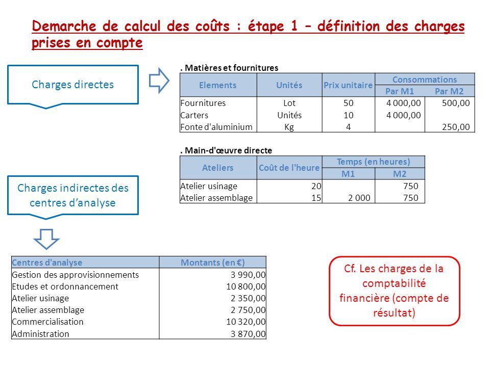 Demarche de calcul des coûts : étape 1 – définition des charges prises en compte Charges directes Charges indirectes des centres d'analyse. Matières e