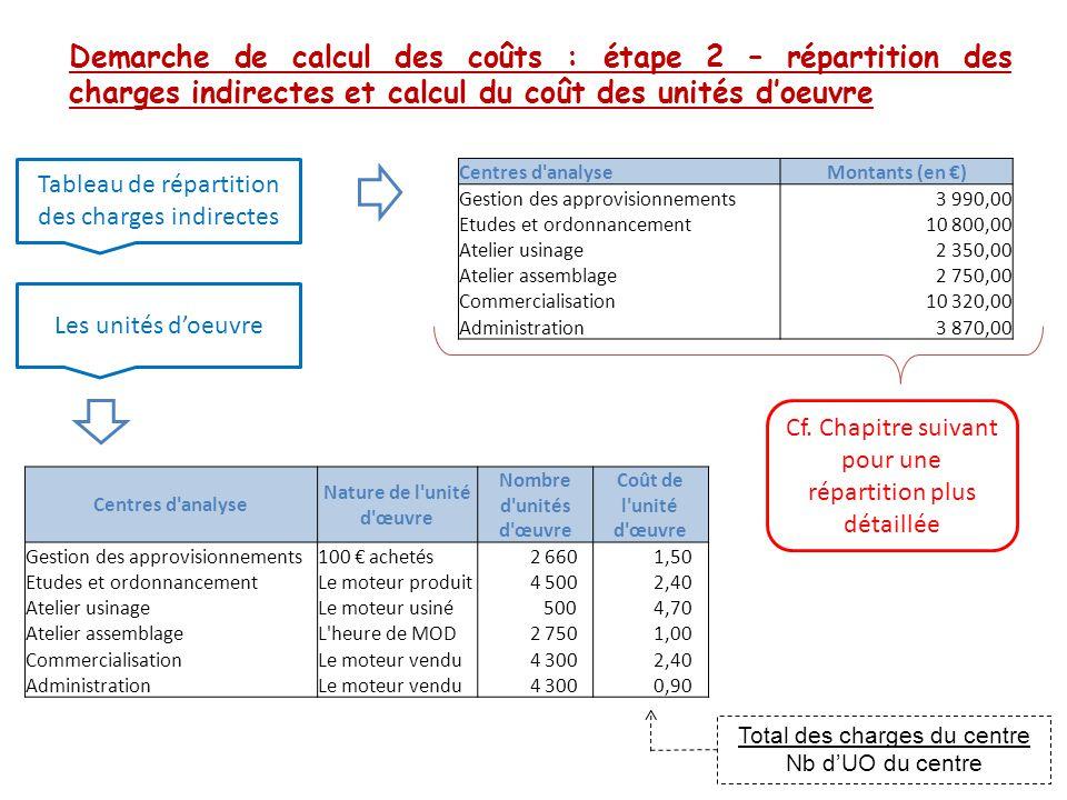Demarche de calcul des coûts : étape 2 – répartition des charges indirectes et calcul du coût des unités d'oeuvre Tableau de répartition des charges i