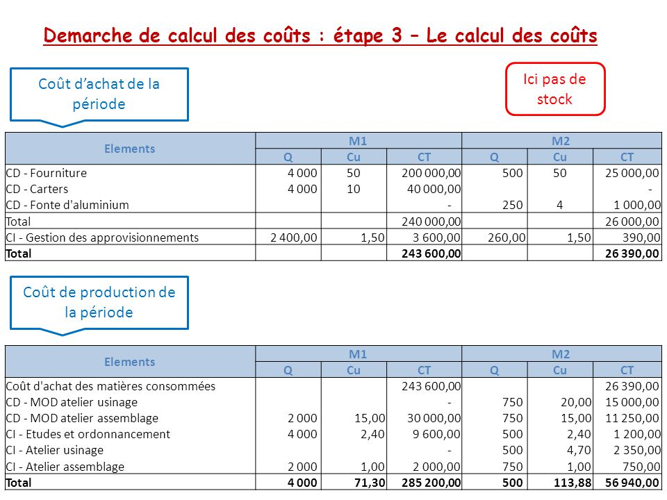 Demarche de calcul des coûts : étape 3 – (suite) étape 4 – La détermination des résultats Coût de revient des produits vendus Calcul du résultat par produit Elements M1M2 QCuCTQCuCT Coût de production des produits vendus 3 800 71,30 270 940,00 500 113,88 56 940,00 CI - Commercialisation 3 800 2,40 9 120,00 500 2,40 1 200,00 CI - Administration 3 800 0,90 3 420,00 500 0,90 450,00 Coût de revient 3 800 74,60 283 480,00 500 117,18 58 590,00 Cu = CT / Q Elements M1M2 QCuCTQCuCT Coût de revient 3 800 74,60 283 480,00 500 117,18 58 590,00 Chiffre d affaires 3 800 80,00 304 000,00 500 150,00 75 000,00 Résultat 3 800 5,40 20 520,00 500 32,82 16 410,00 Exercice 2
