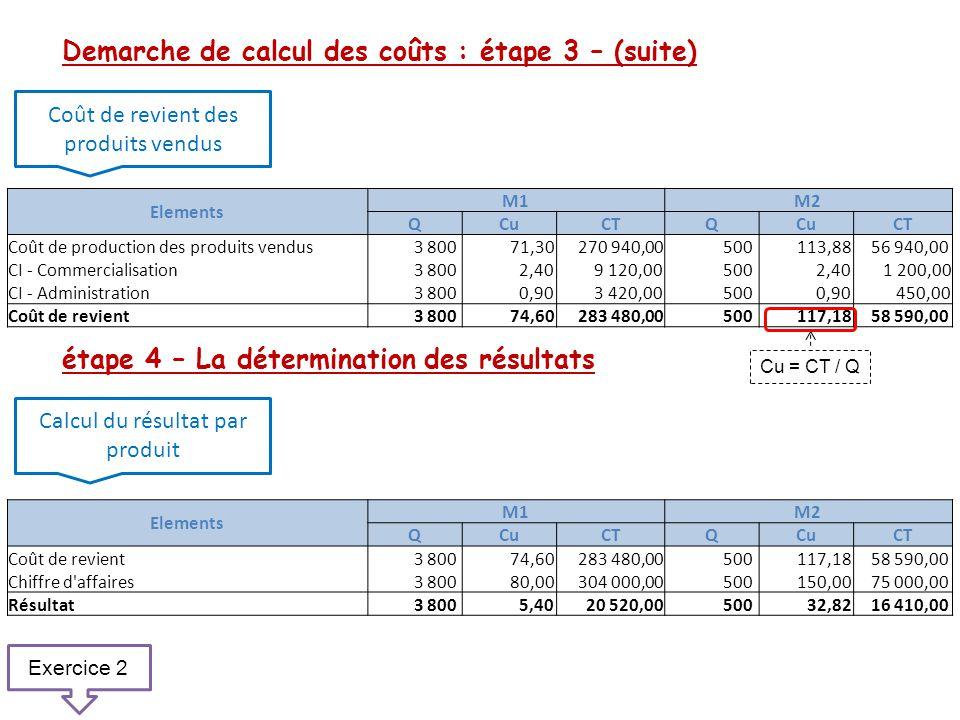 Demarche de calcul des coûts : étape 3 – (suite) étape 4 – La détermination des résultats Coût de revient des produits vendus Calcul du résultat par p
