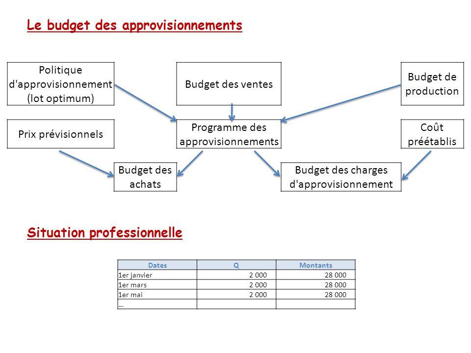 Le budget des approvisionnements Situation professionnelle Politique d'approvisionnement (lot optimum) Budget des ventes Budget de production Prix pré