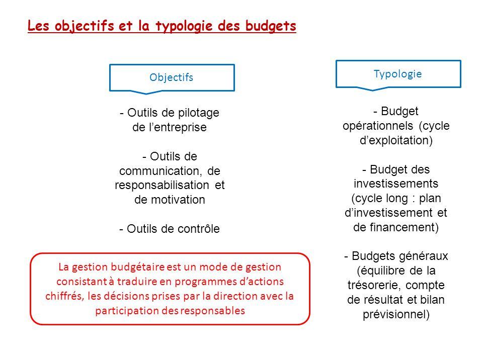 Les objectifs et la typologie des budgets La gestion budgétaire est un mode de gestion consistant à traduire en programmes d'actions chiffrés, les déc