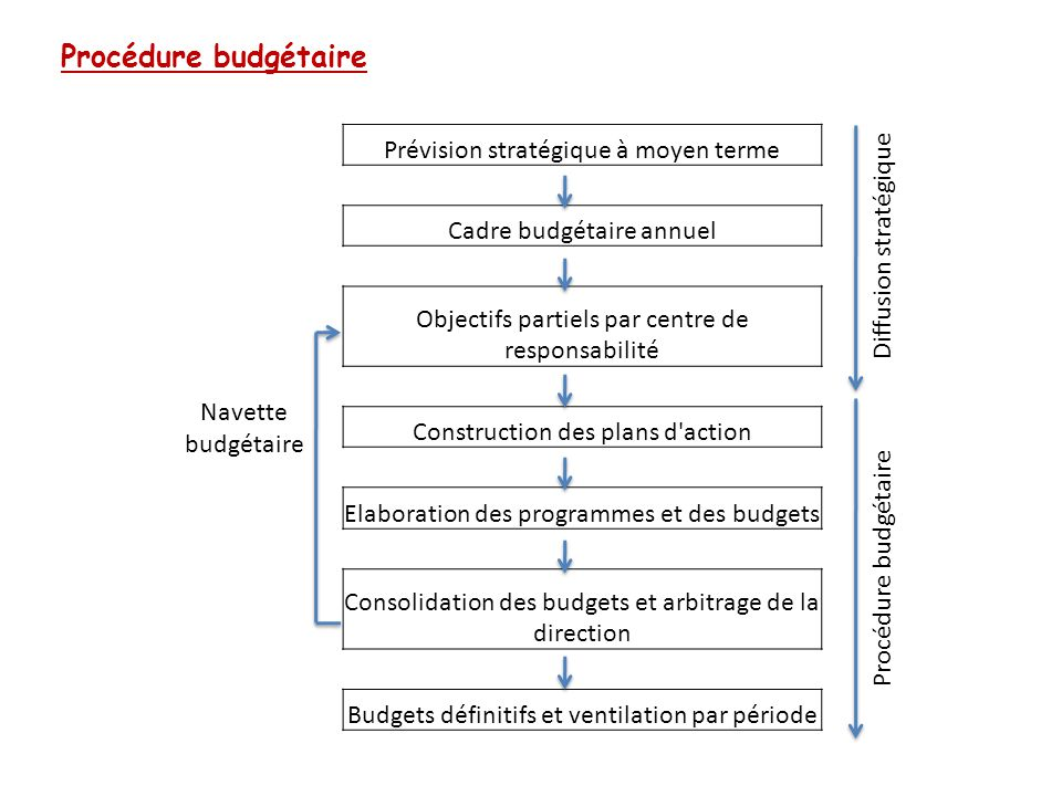 Procédure budgétaire Navette budgétaire Prévision stratégique à moyen terme Diffusion stratégique Cadre budgétaire annuel Objectifs partiels par centr