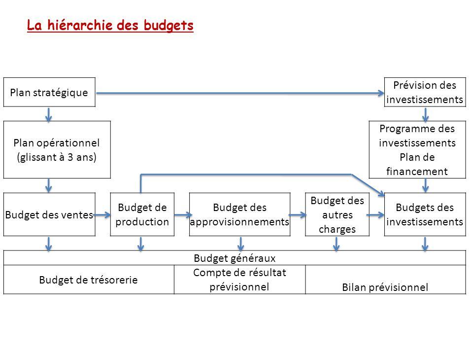 La hiérarchie des budgets Plan stratégique Prévision des investissements Plan opérationnel (glissant à 3 ans) Programme des investissements Plan de fi