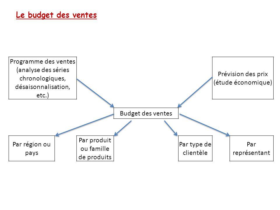 Le budget des ventes Programme des ventes (analyse des séries chronologiques, désaisonnalisation, etc.) Prévision des prix (étude économique) Budget d