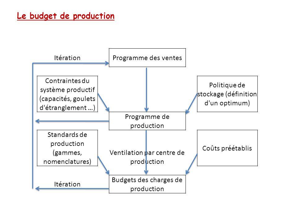 Le budget de production Itération Programme des ventes Contraintes du système productif (capacités, goulets d'étranglement …) Politique de stockage (d