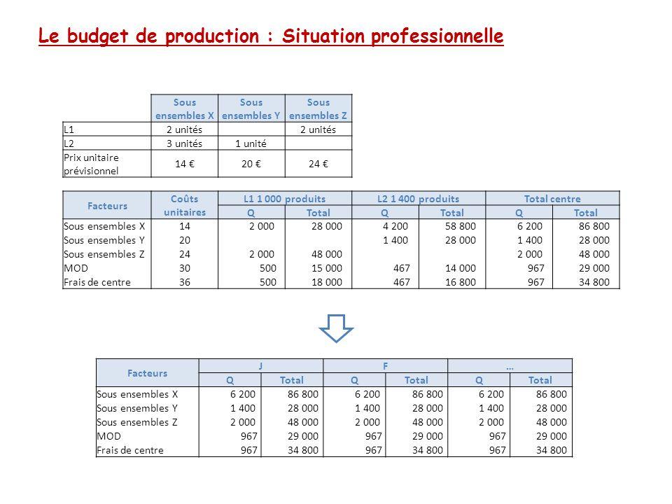Le budget de production : Situation professionnelle Sous ensembles X Sous ensembles Y Sous ensembles Z L1 2 unités L2 3 unités1 unité Prix unitaire pr