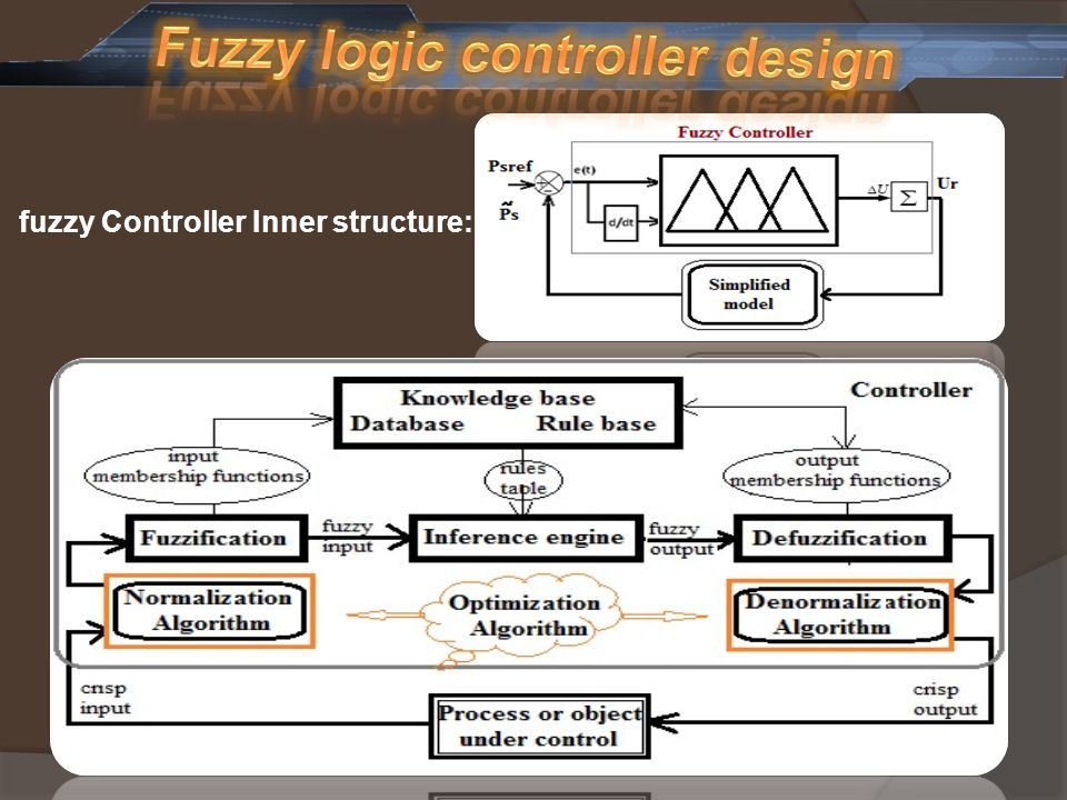 fuzzy Controller Inner structure: