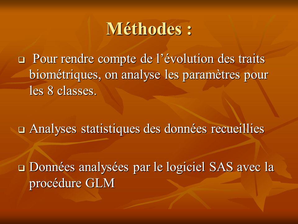 Méthodes :  Pour rendre compte de l'évolution des traits biométriques, on analyse les paramètres pour les 8 classes.  Analyses statistiques des donn