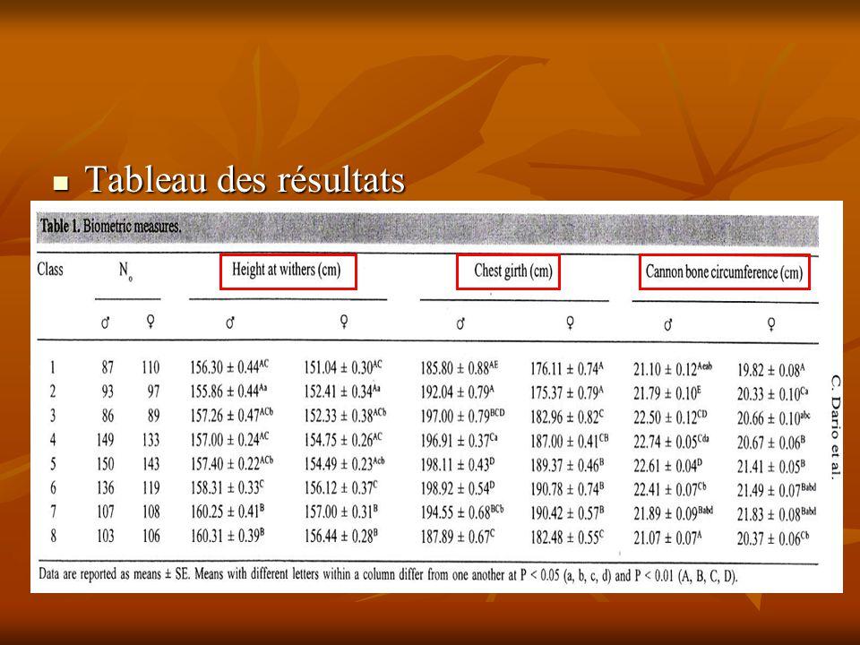 Tableau des résultats Tableau des résultats