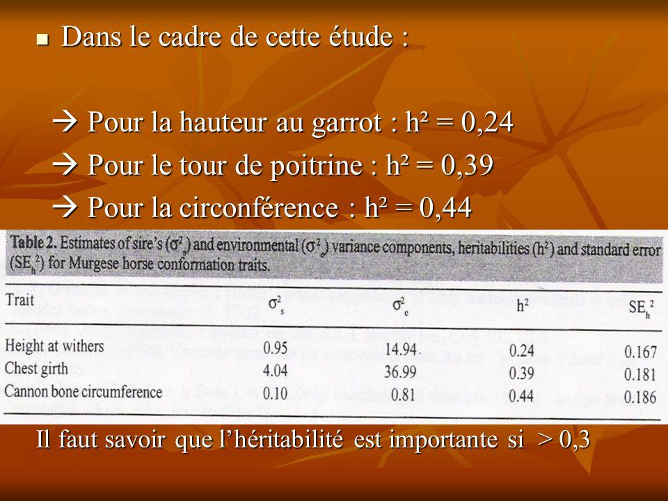 Dans le cadre de cette étude : Dans le cadre de cette étude :  Pour la hauteur au garrot : h² = 0,24  Pour la hauteur au garrot : h² = 0,24  Pour l