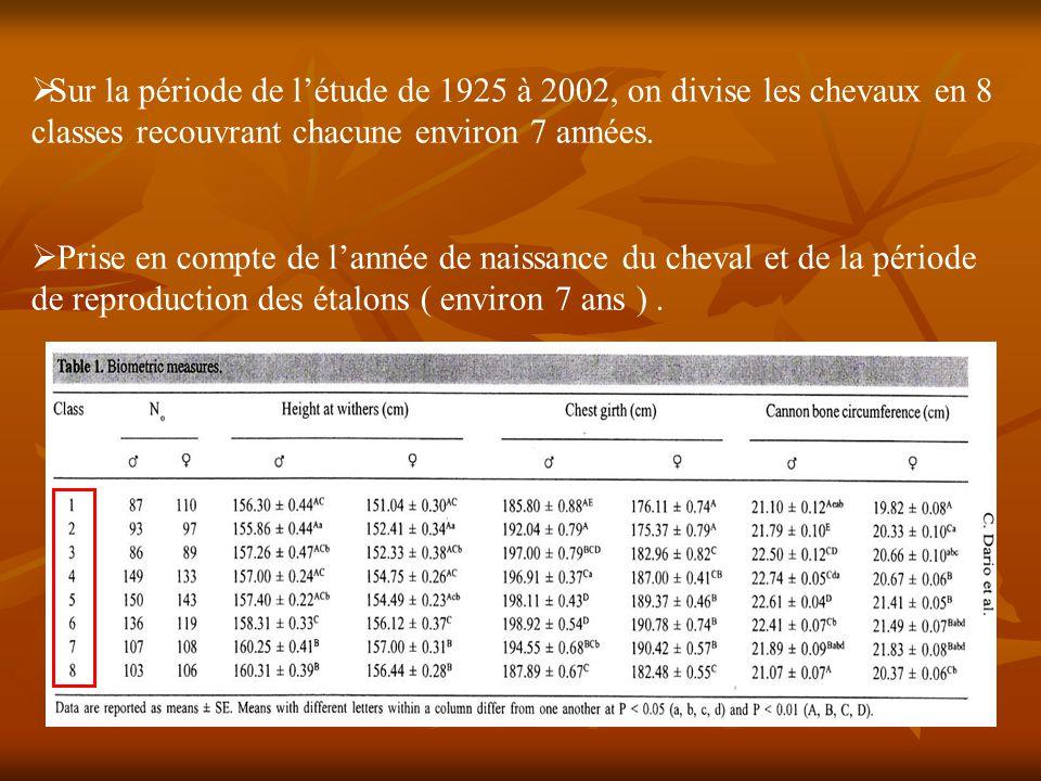  Sur la période de l'étude de 1925 à 2002, on divise les chevaux en 8 classes recouvrant chacune environ 7 années.  Prise en compte de l'année de na