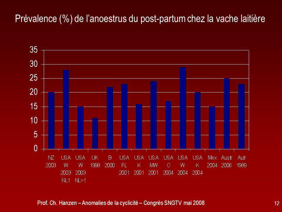 Prof. Ch. Hanzen – Anomalies de la cyclicité – Congrès SNGTV mai 2008 12 Prévalence (%) de l'anoestrus du post-partum chez la vache laitière