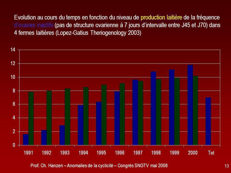 Prof. Ch. Hanzen – Anomalies de la cyclicité – Congrès SNGTV mai 2008 13 Evolution au cours du temps en fonction du niveau de production laitière de l
