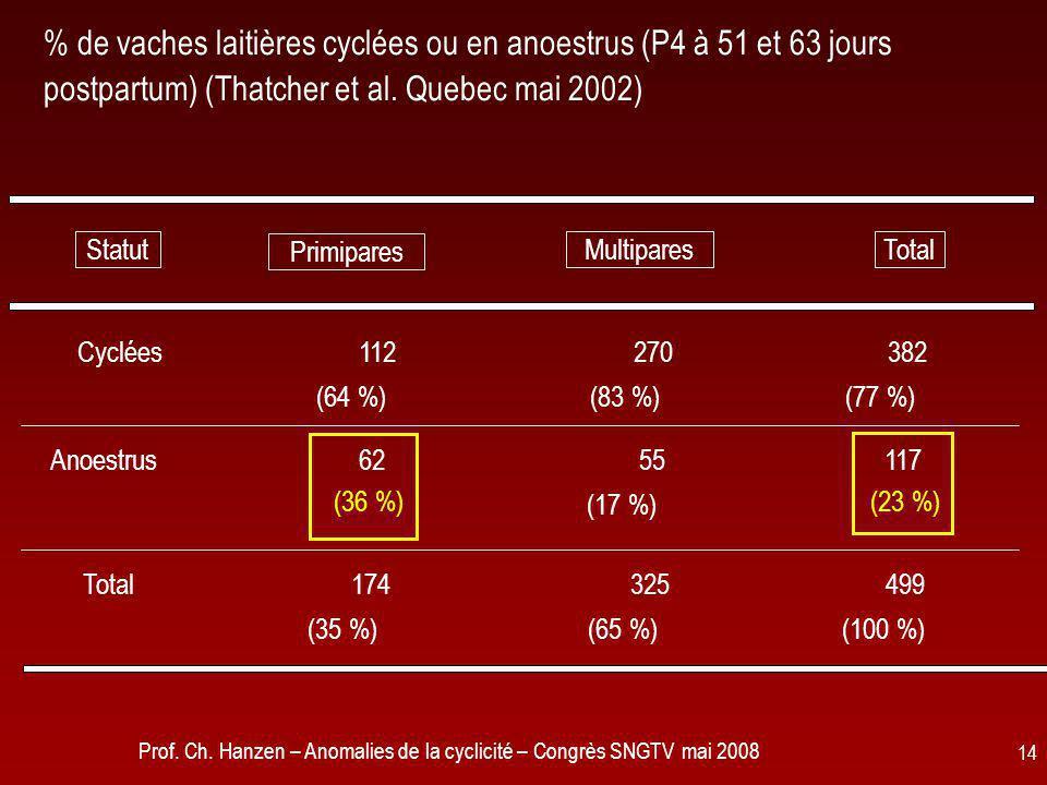 Prof. Ch. Hanzen – Anomalies de la cyclicité – Congrès SNGTV mai 2008 14 % de vaches laitières cyclées ou en anoestrus (P4 à 51 et 63 jours postpartum