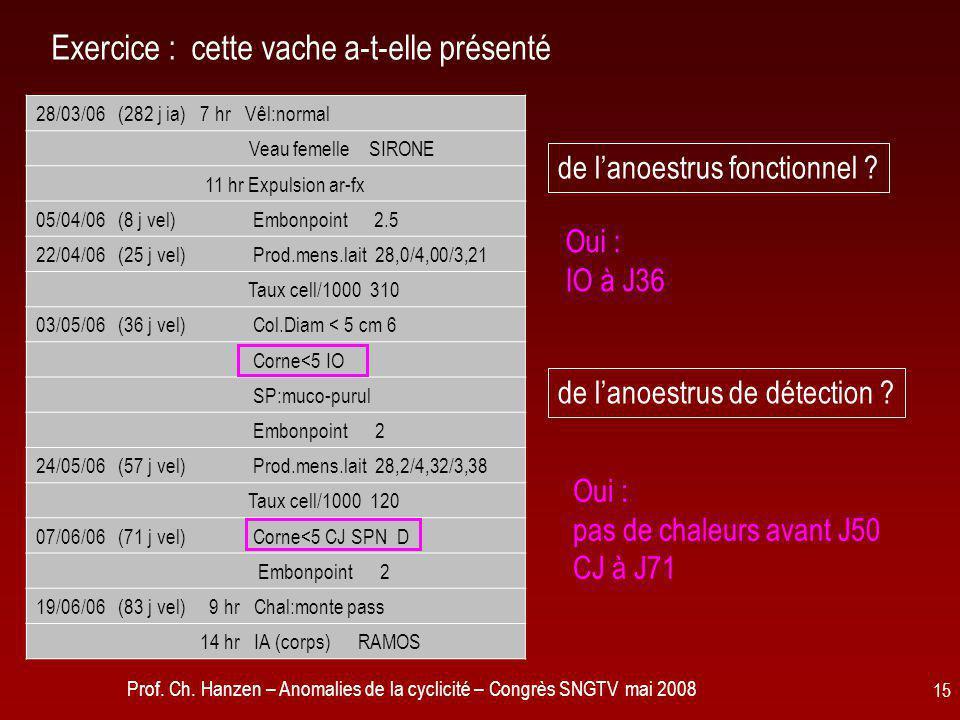 Prof. Ch. Hanzen – Anomalies de la cyclicité – Congrès SNGTV mai 2008 15 Exercice : cette vache a-t-elle présenté 28/03/06 (282 j ia) 7 hr Vêl:normal