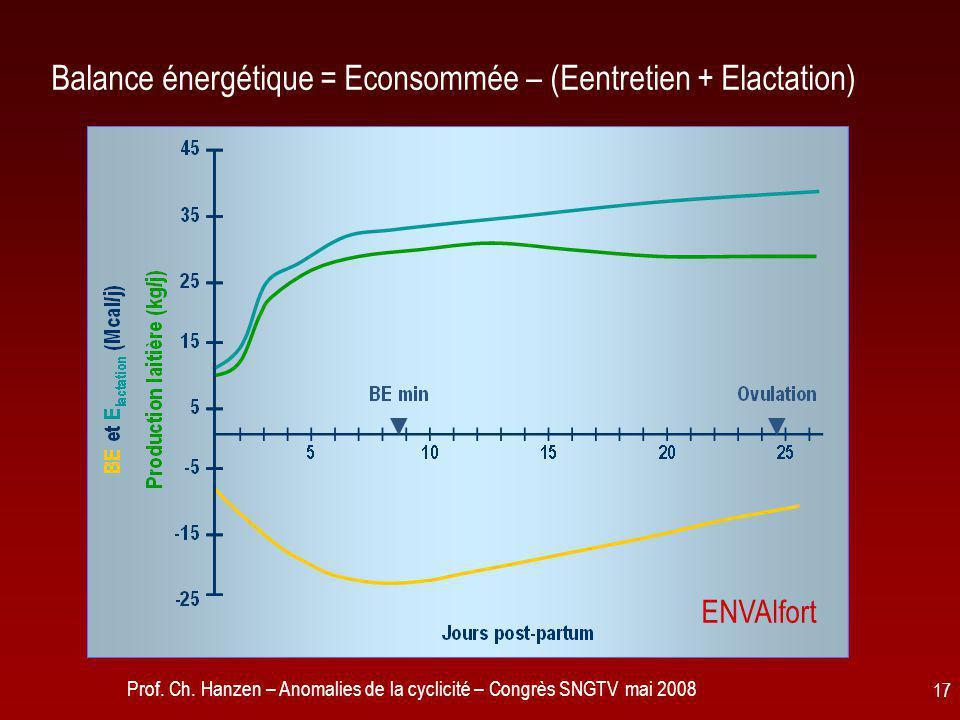 Prof. Ch. Hanzen – Anomalies de la cyclicité – Congrès SNGTV mai 2008 17 Balance énergétique = Econsommée – (Eentretien + Elactation) ENVAlfort