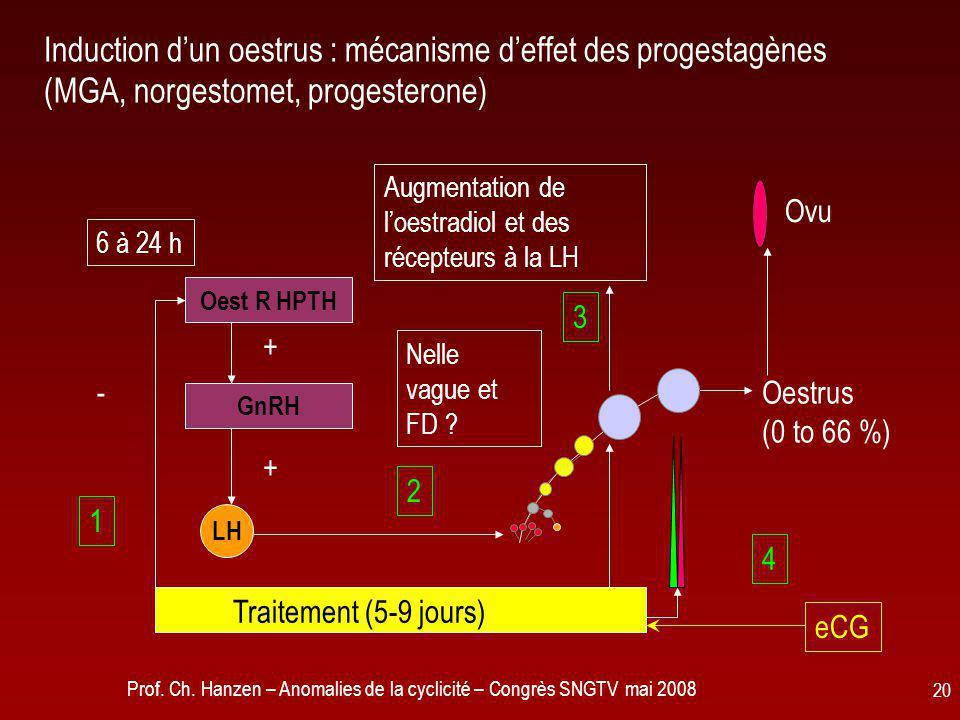 Prof. Ch. Hanzen – Anomalies de la cyclicité – Congrès SNGTV mai 2008 20 Induction d'un oestrus : mécanisme d'effet des progestagènes (MGA, norgestome