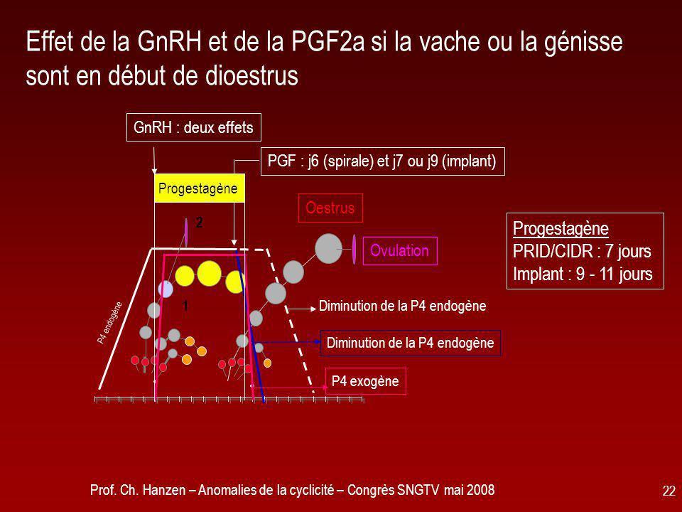Prof. Ch. Hanzen – Anomalies de la cyclicité – Congrès SNGTV mai 2008 22 P4 endogène Diminution de la P4 endogène GnRH : deux effets 2 1 Diminution de