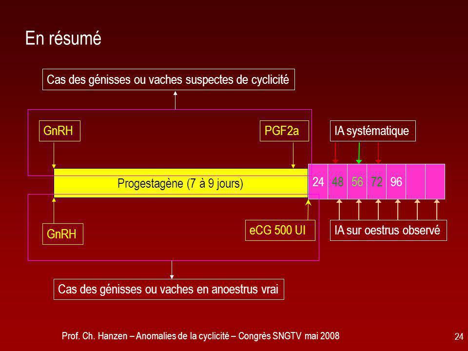 Prof. Ch. Hanzen – Anomalies de la cyclicité – Congrès SNGTV mai 2008 24 En résumé Progestagène (7 à 9 jours) 2448567296 IA sur oestrus observé IA sys