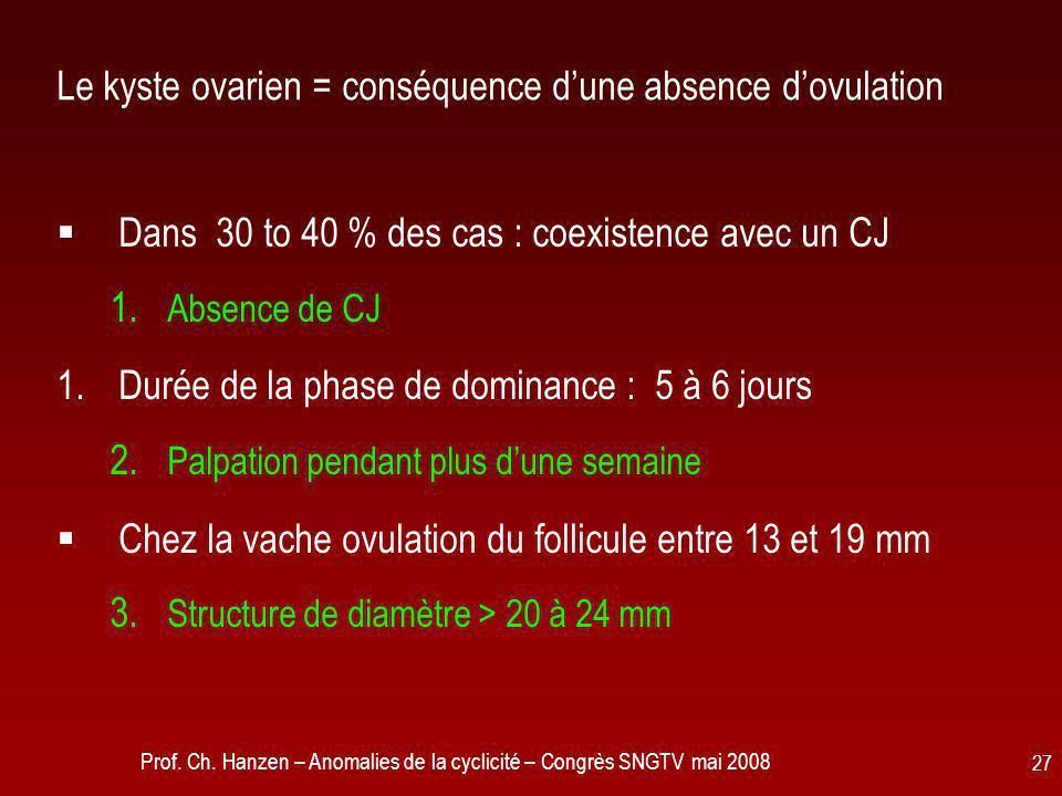 Prof. Ch. Hanzen – Anomalies de la cyclicité – Congrès SNGTV mai 2008 27 Le kyste ovarien = conséquence d'une absence d'ovulation  Dans 30 to 40 % de