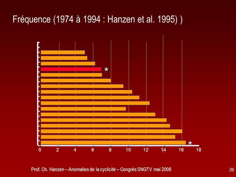 Prof. Ch. Hanzen – Anomalies de la cyclicité – Congrès SNGTV mai 2008 28 Fréquence (1974 à 1994 : Hanzen et al. 1995) ) 024681012141618 * *