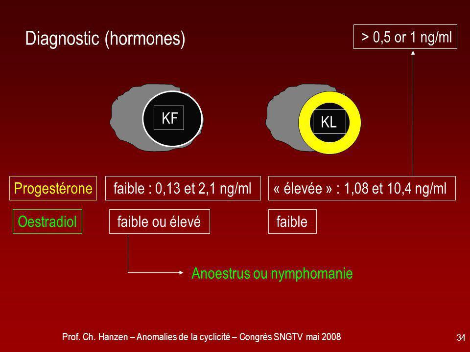 Prof. Ch. Hanzen – Anomalies de la cyclicité – Congrès SNGTV mai 2008 34 Diagnostic (hormones) « élevée » : 1,08 et 10,4 ng/ml faible : 0,13 et 2,1 ng