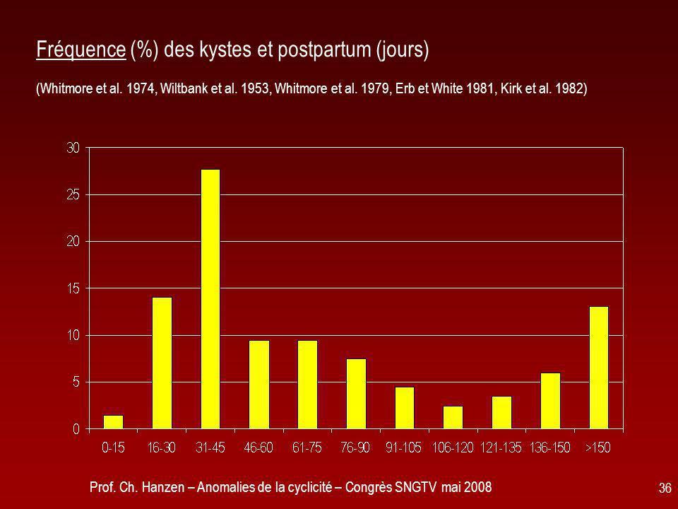 Prof. Ch. Hanzen – Anomalies de la cyclicité – Congrès SNGTV mai 2008 36 Fréquence (%) des kystes et postpartum (jours) (Whitmore et al. 1974, Wiltban