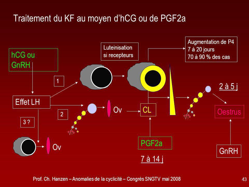 Prof. Ch. Hanzen – Anomalies de la cyclicité – Congrès SNGTV mai 2008 43 Traitement du KF au moyen d'hCG ou de PGF2a hCG ou GnRH CL 3 ? 2 1 Effet LH L